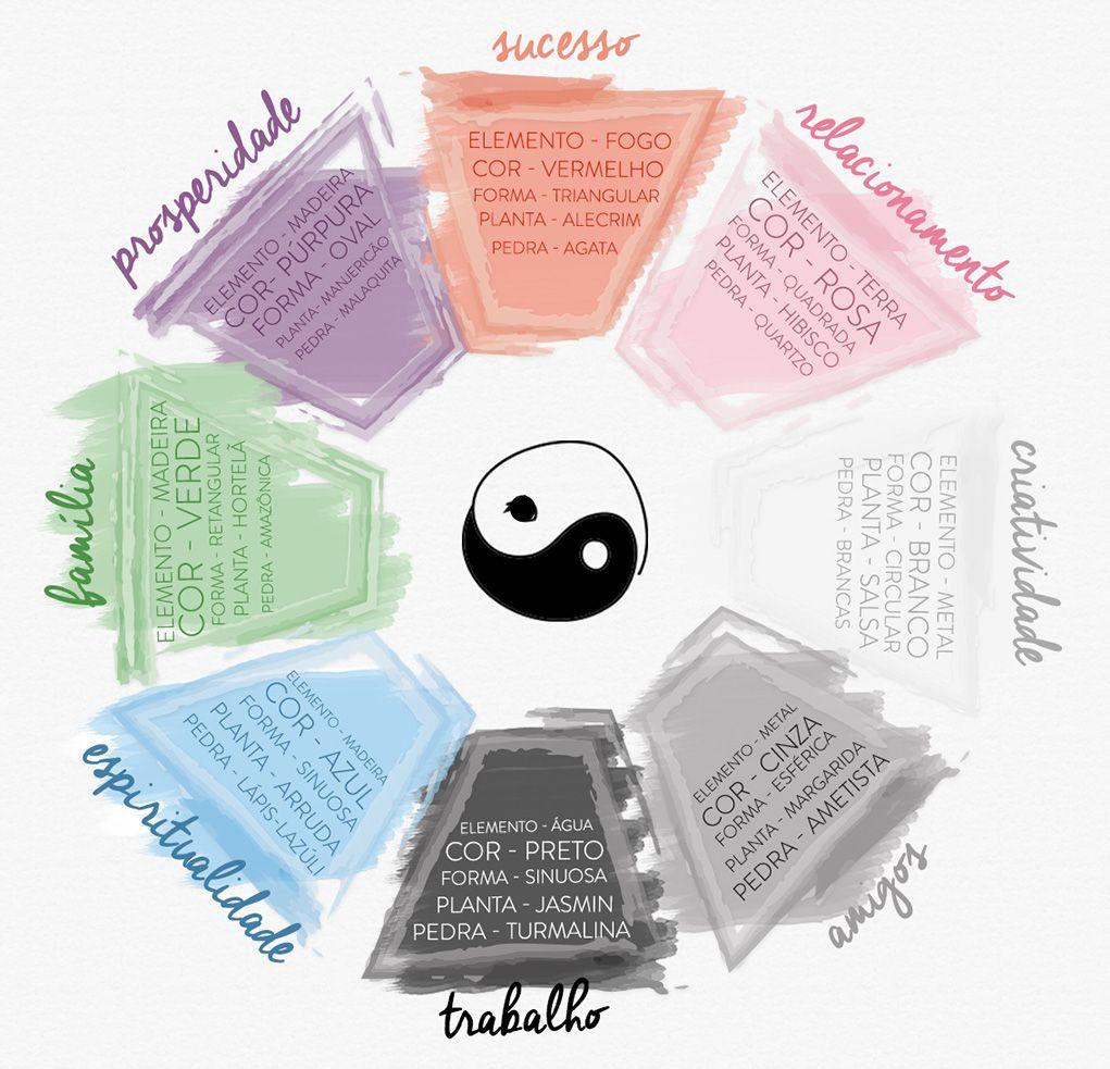 Feng shui como decorar a casa de uma forma mais harmoniosa for Como practicar feng shui