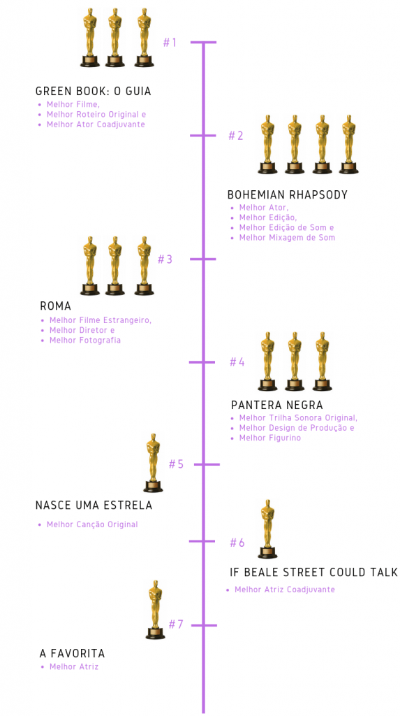 Filmes mais premiados do Oscar 2019