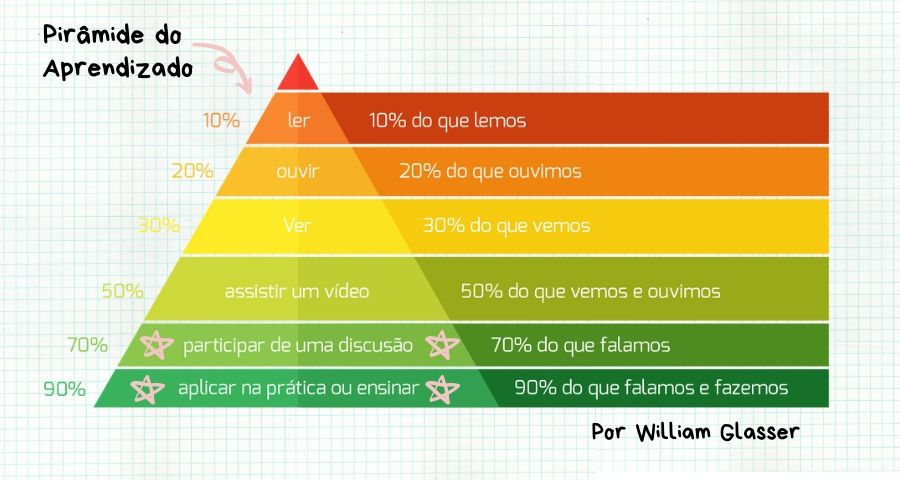 piramide de aprendizado william